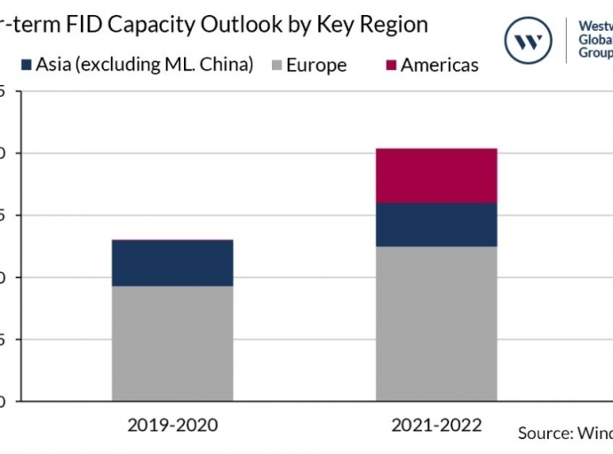 Westwood: Offshore Wind FIDs to skyrocket 57% Outside China by 2022