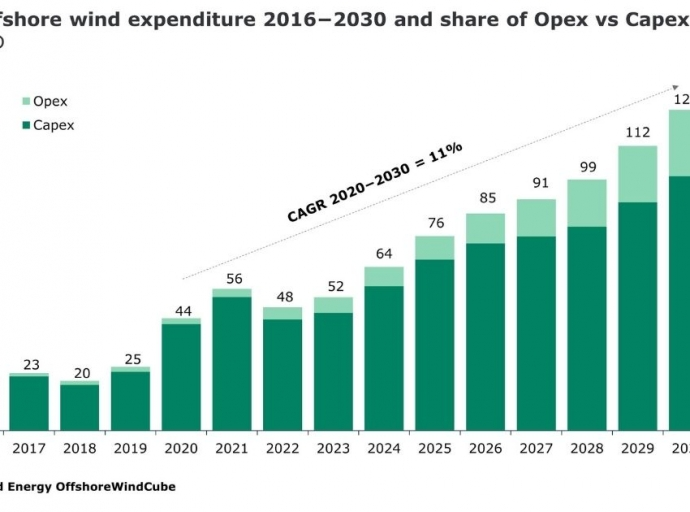 $810 Billion in Spending Expected for the Offshore Wind Industry this Decade