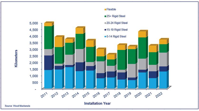 Deepwater Pipeline Predictions: Transmission and Export Pipeline Demand Lead Slow Recovery in Pipeline Installations