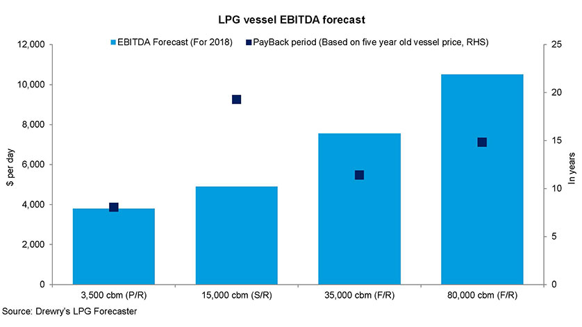 Drewry Forecasts Growth in Box Port Demand