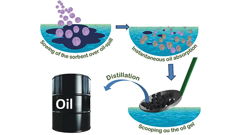 Practical and Eco-Friendly Marine Oil-Spill Recovery