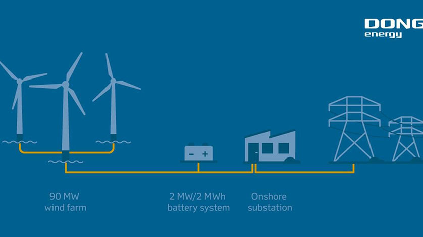 DONG Energy to Launch Battery Solution at Offshore Wind Farm