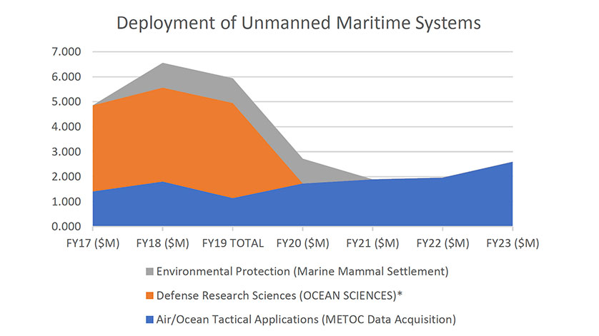 How Much Funding Do Unmanned Vehicles Receive in the Newly Signed Defense Budget?