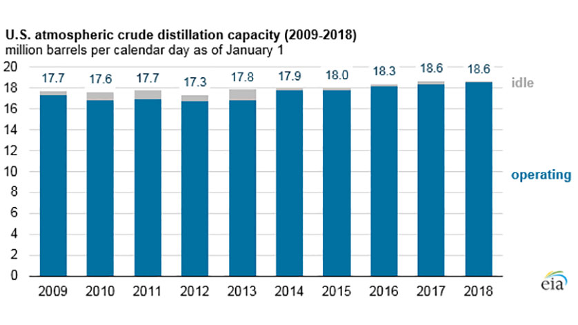 EIA: U.S. Refinery Capacity Virtually Unchanged Between 2017 and 2018