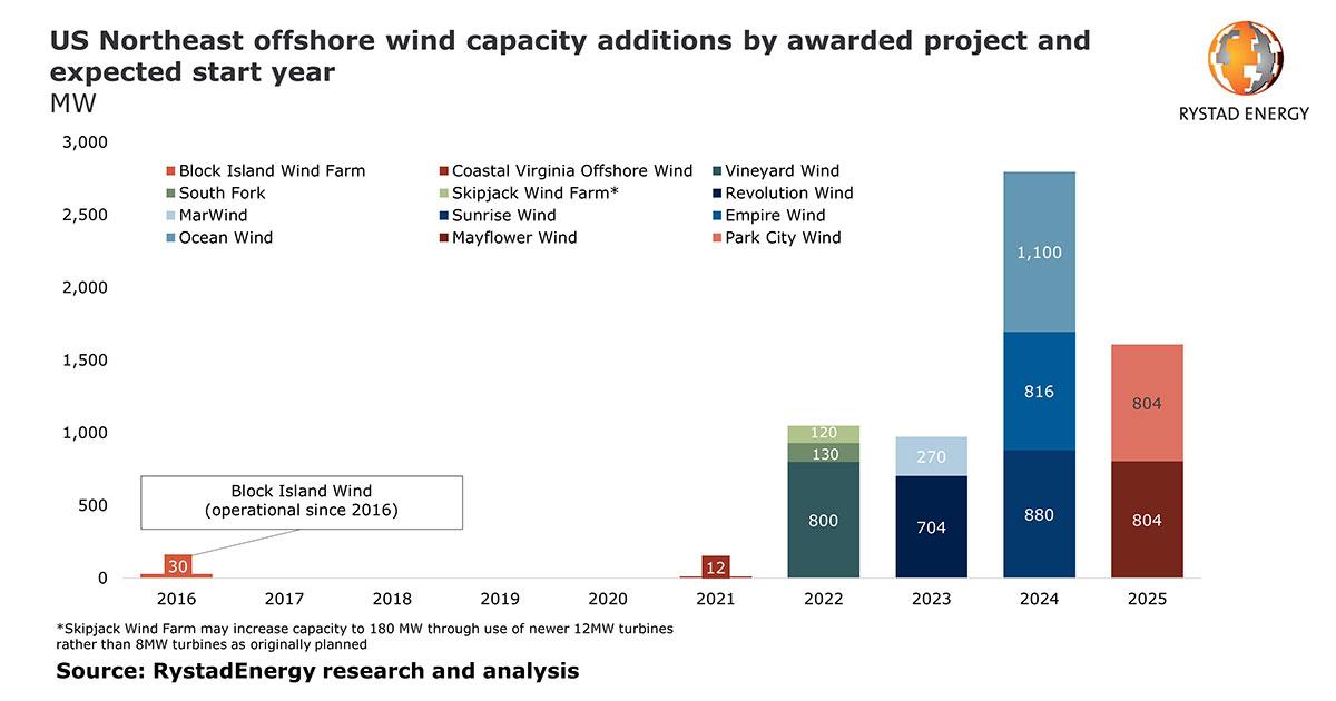 New US Energy Revolution: Offshore Wind