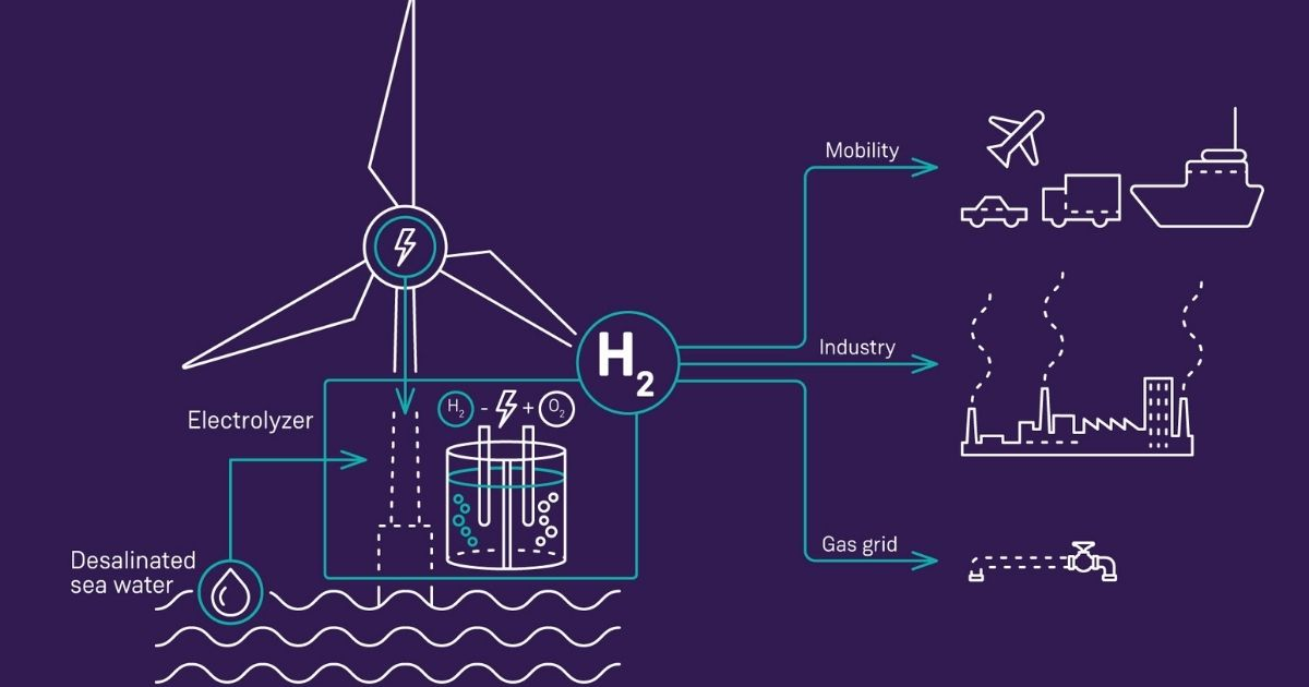 Unlocking a New Era of Offshore Green Hydrogen Production